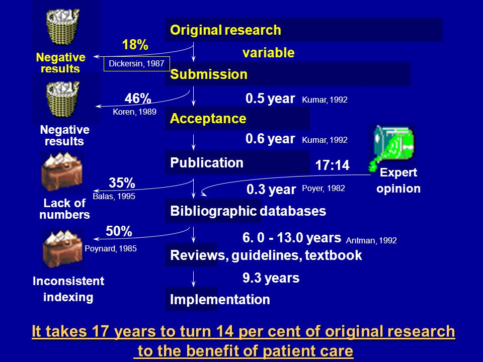 Publication Bibliographic databases Submission Reviews, guidelines, textbook Negative results variable 0.3 year 6. 0 - 13.0 years 50% 46% 18% 35% 0.6