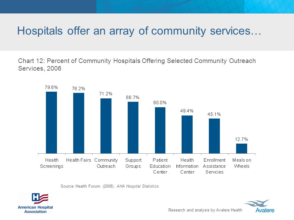 Research and analysis by Avalere Health Hospitals offer an array of community services… Chart 12: Percent of Community Hospitals Offering Selected Community Outreach Services, 2006 Source: Health Forum.