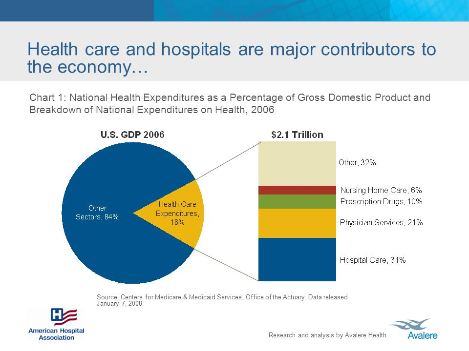 Research and analysis by Avalere Health Chart 1: National Health Expenditures as a Percentage of Gross Domestic Product and Breakdown of National Expenditures on Health, 2006 Source: Centers for Medicare & Medicaid Services, Office of the Actuary.