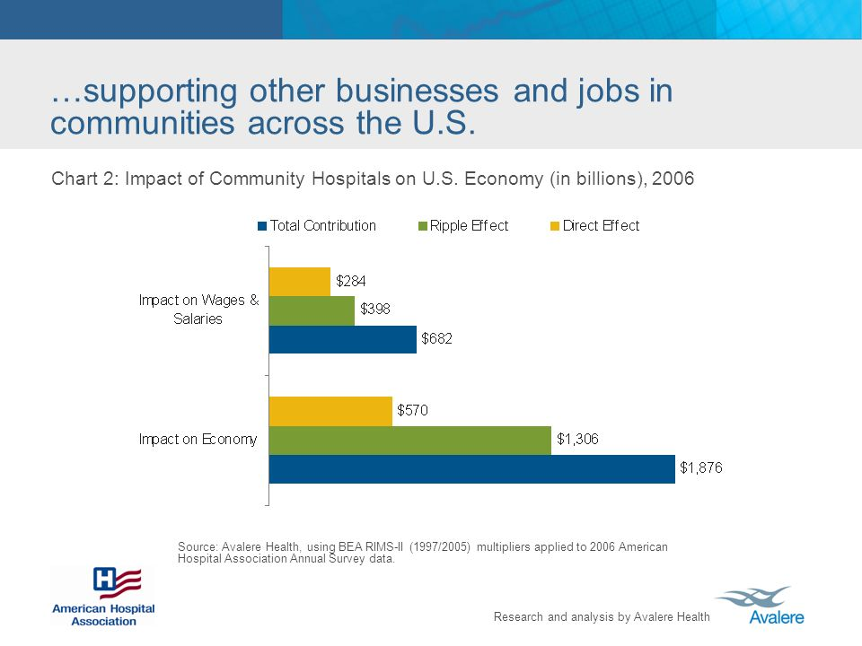 Research and analysis by Avalere Health Chart 2: Impact of Community Hospitals on U.S.