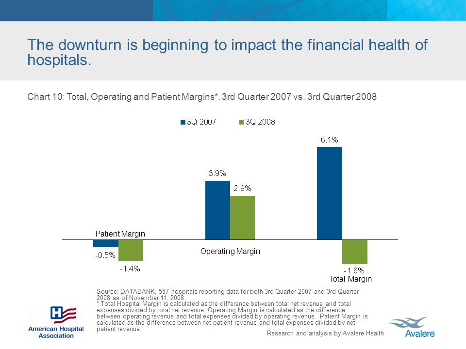 Research and analysis by Avalere Health The downturn is beginning to impact the financial health of hospitals.