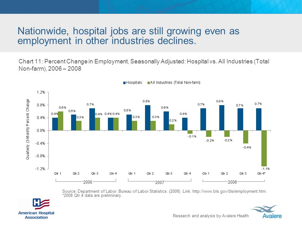 Research and analysis by Avalere Health Chart 11: Percent Change in Employment, Seasonally Adjusted: Hospital vs.