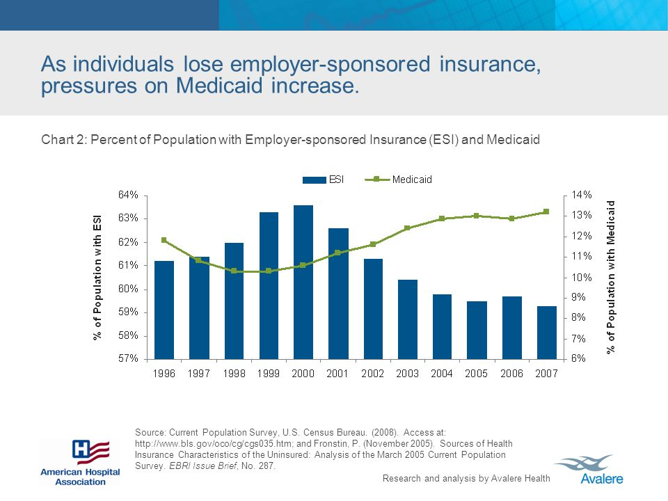 Research and analysis by Avalere Health As individuals lose employer-sponsored insurance, pressures on Medicaid increase.