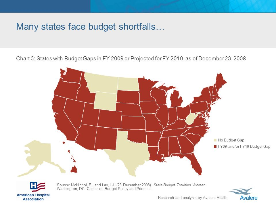 Research and analysis by Avalere Health Many states face budget shortfalls… No Budget Gap FY09 and/or FY10 Budget Gap Chart 3: States with Budget Gaps in FY 2009 or Projected for FY 2010, as of December 23, 2008 Source: McNichol, E., and Lav, I.J.