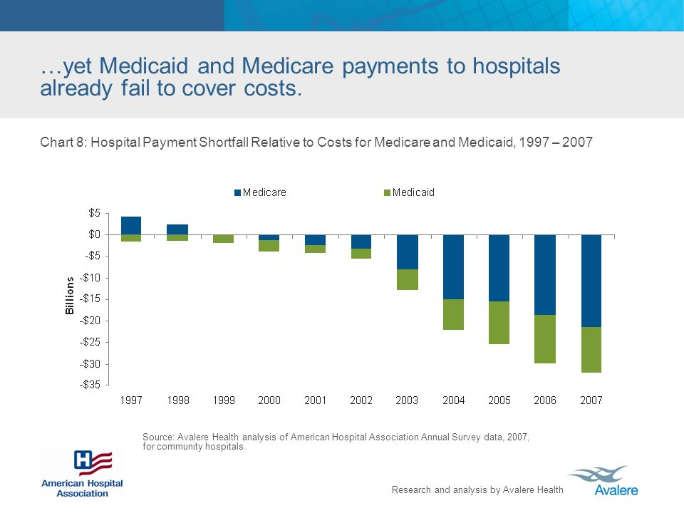 Research and analysis by Avalere Health …yet Medicaid and Medicare payments to hospitals already fail to cover costs.