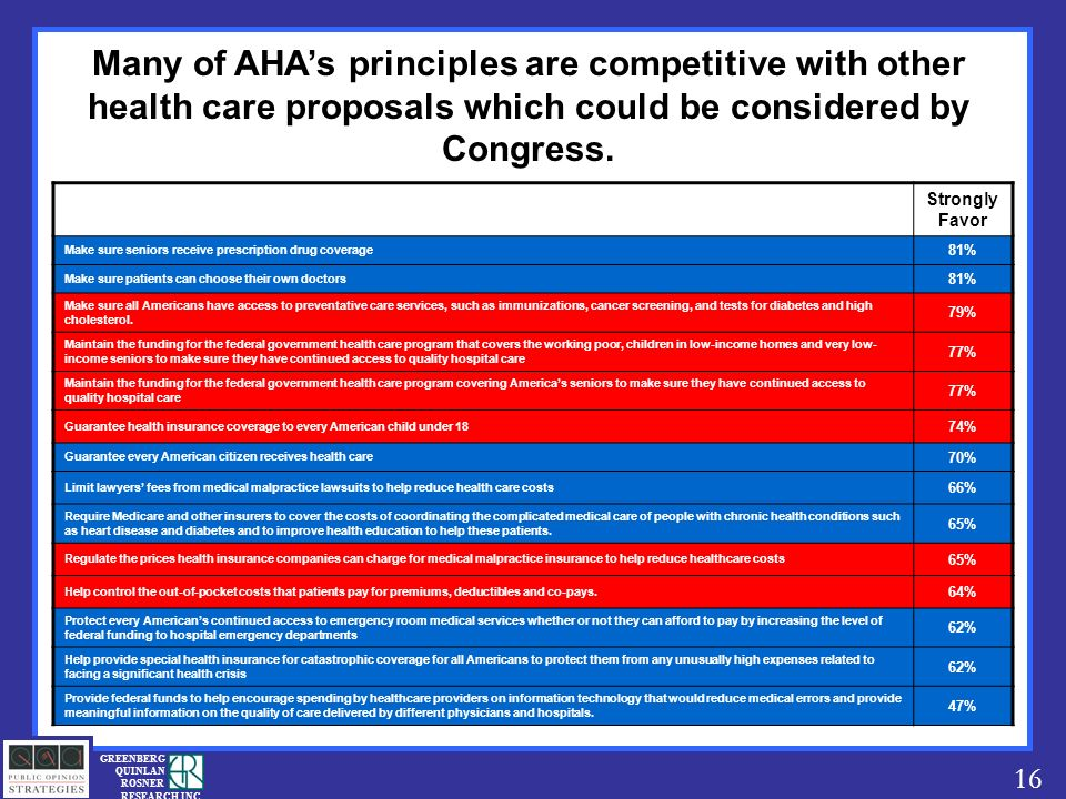 16 GREENBERG QUINLAN ROSNER RESEARCH INC Many of AHAs principles are competitive with other health care proposals which could be considered by Congress.