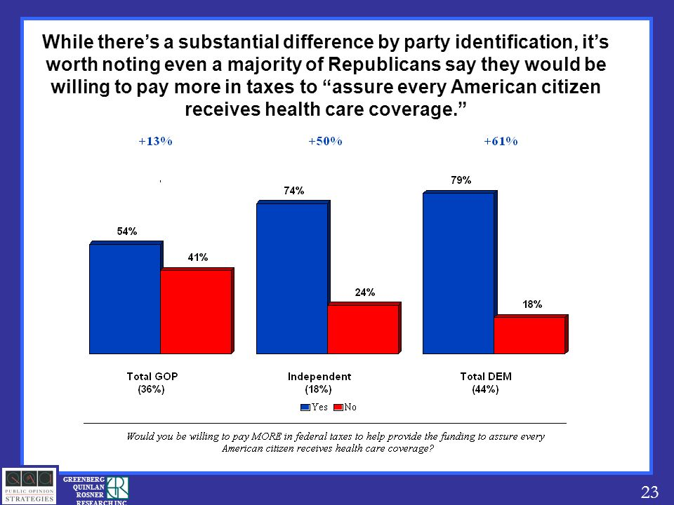 23 GREENBERG QUINLAN ROSNER RESEARCH INC While theres a substantial difference by party identification, its worth noting even a majority of Republicans say they would be willing to pay more in taxes to assure every American citizen receives health care coverage.