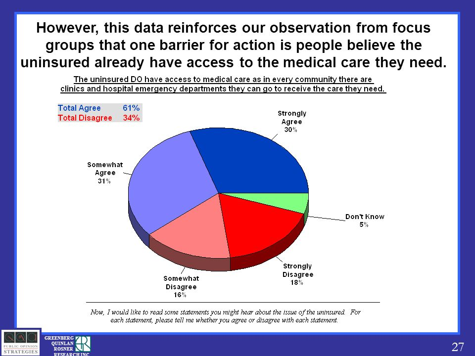 27 GREENBERG QUINLAN ROSNER RESEARCH INC However, this data reinforces our observation from focus groups that one barrier for action is people believe the uninsured already have access to the medical care they need.