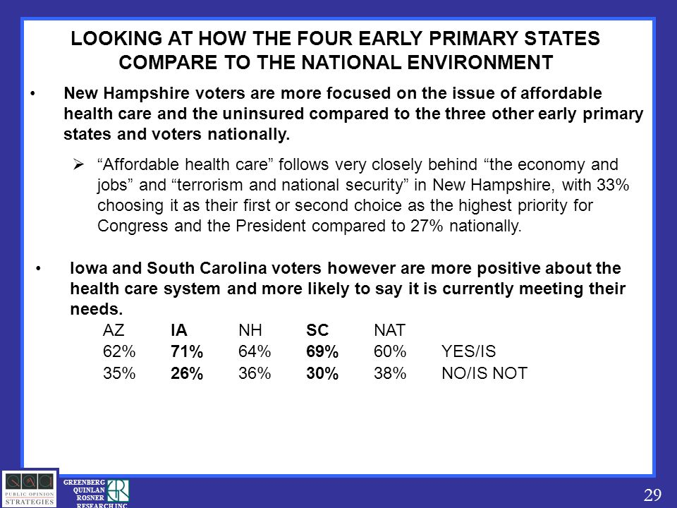 29 GREENBERG QUINLAN ROSNER RESEARCH INC LOOKING AT HOW THE FOUR EARLY PRIMARY STATES COMPARE TO THE NATIONAL ENVIRONMENT New Hampshire voters are more focused on the issue of affordable health care and the uninsured compared to the three other early primary states and voters nationally.
