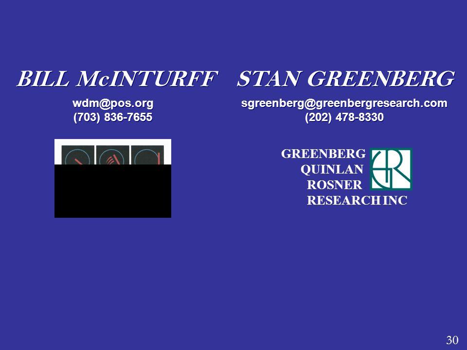 wdm@pos.org (703) 836-7655 BILL McINTURFF 30 GREENBERG QUINLAN ROSNER RESEARCH INC STAN GREENBERG sgreenberg@greenbergresearch.com (202) 478-8330