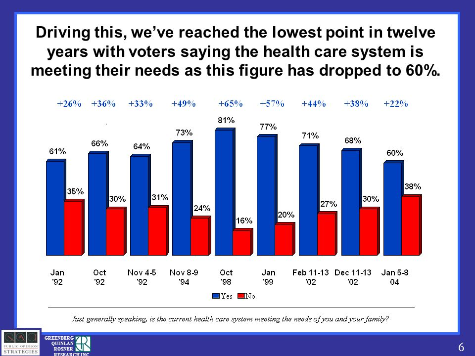 6 GREENBERG QUINLAN ROSNER RESEARCH INC Driving this, weve reached the lowest point in twelve years with voters saying the health care system is meeting their needs as this figure has dropped to 60%.
