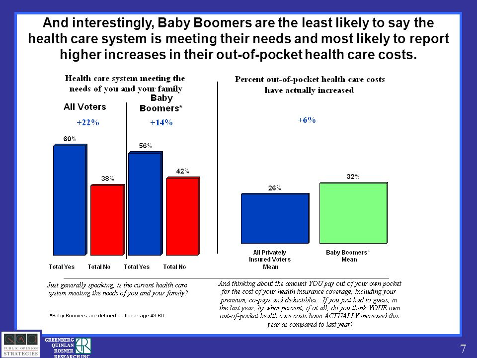 7 GREENBERG QUINLAN ROSNER RESEARCH INC And interestingly, Baby Boomers are the least likely to say the health care system is meeting their needs and most likely to report higher increases in their out-of-pocket health care costs.