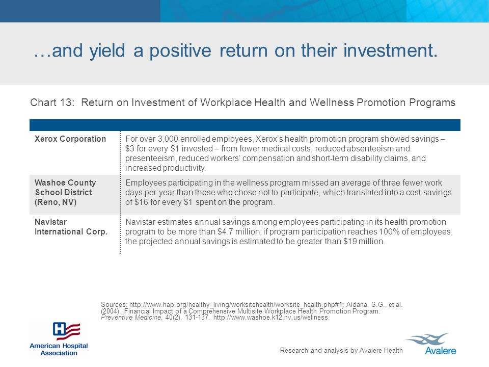 Research and analysis by Avalere Health …and yield a positive return on their investment.
