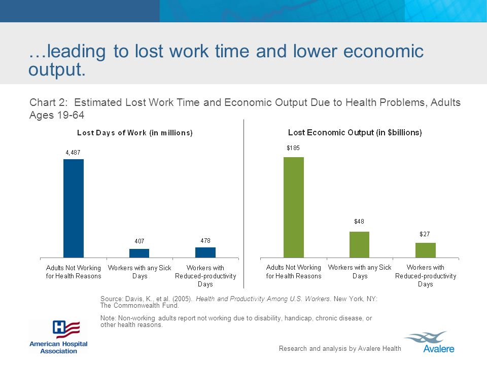 Research and analysis by Avalere Health …leading to lost work time and lower economic output.