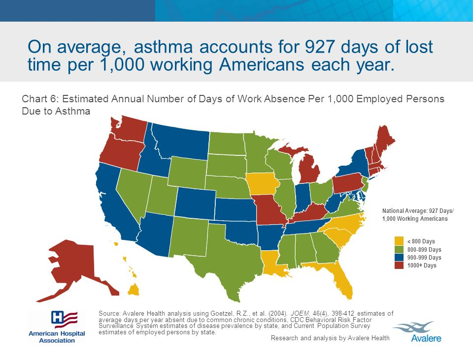 Research and analysis by Avalere Health On average, asthma accounts for 927 days of lost time per 1,000 working Americans each year.