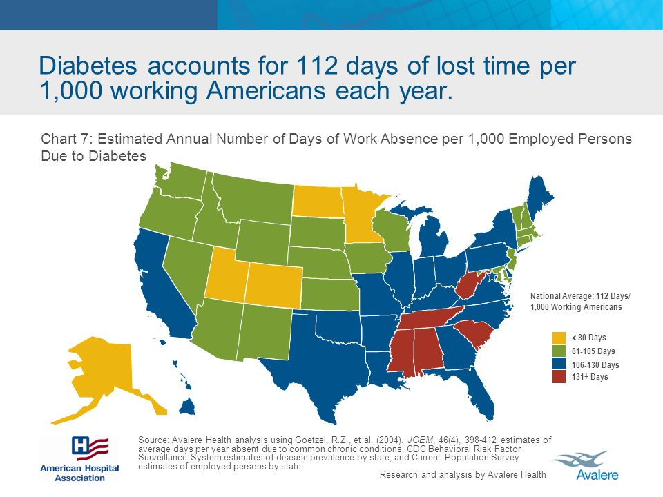 Research and analysis by Avalere Health Diabetes accounts for 112 days of lost time per 1,000 working Americans each year.