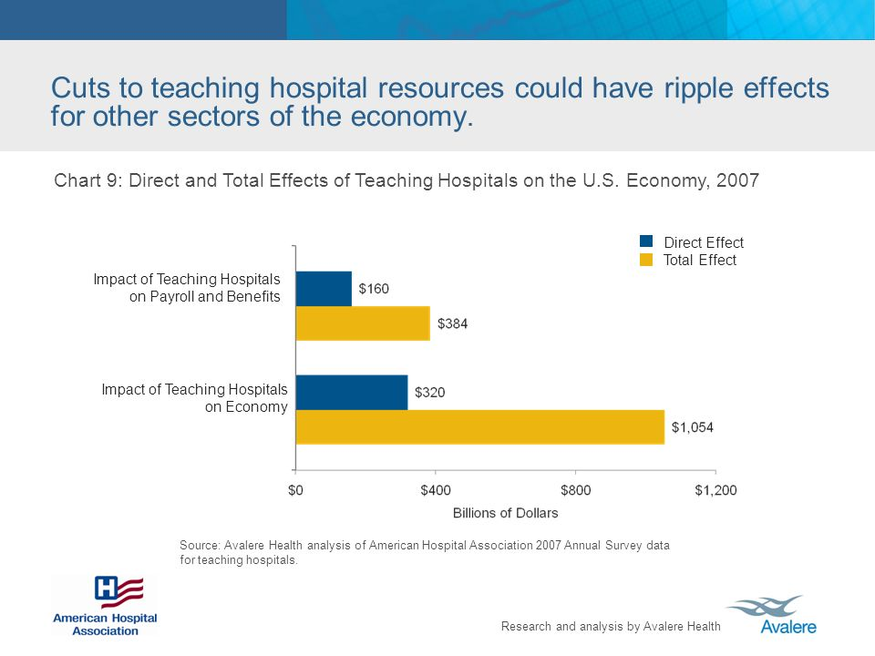 Research and analysis by Avalere Health Cuts to teaching hospital resources could have ripple effects for other sectors of the economy.