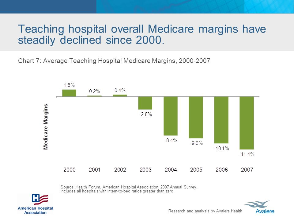 Research and analysis by Avalere Health Teaching hospital overall Medicare margins have steadily declined since 2000. Chart 7: Average Teaching Hospit