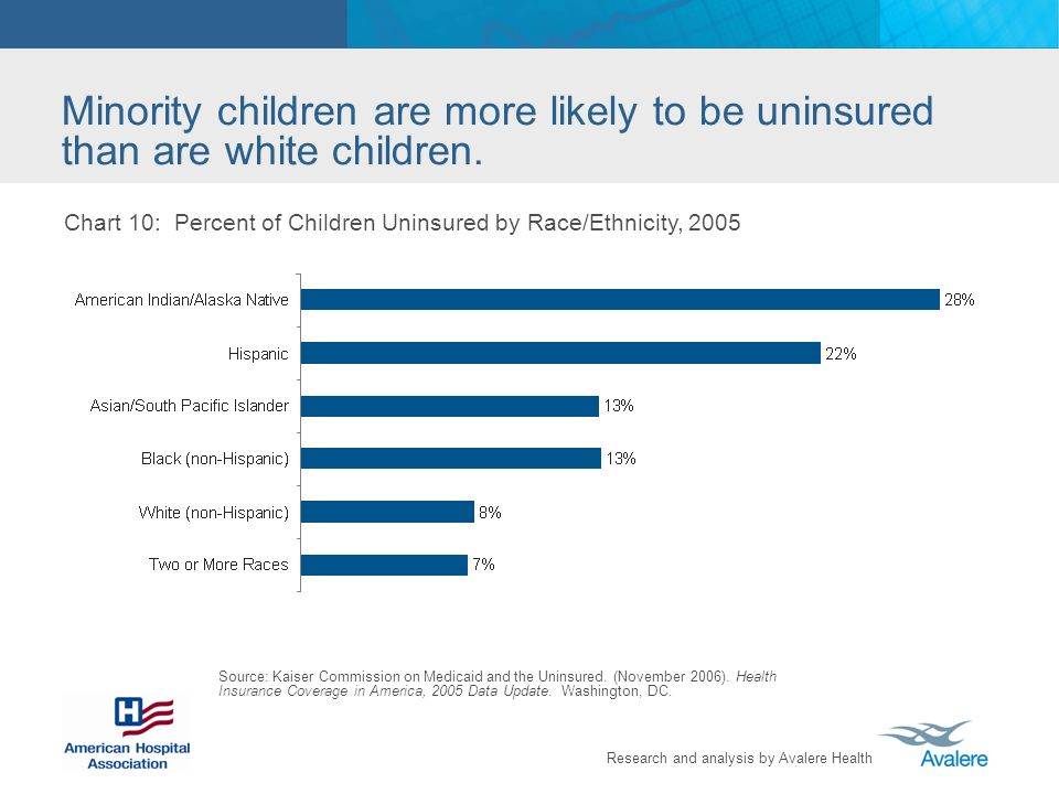 Research and analysis by Avalere Health Minority children are more likely to be uninsured than are white children.