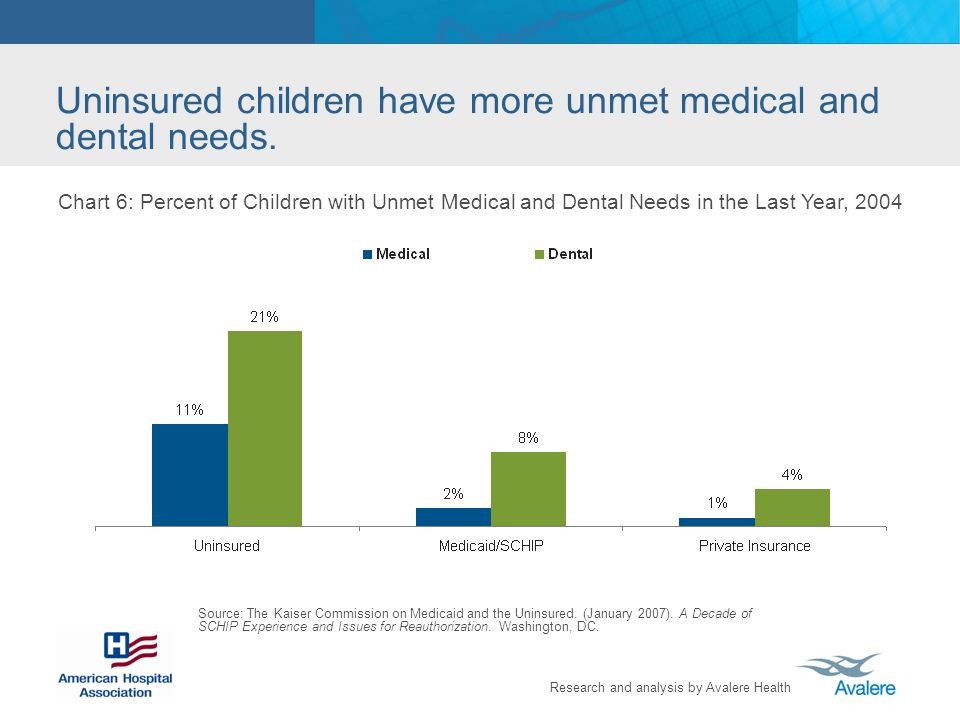 Research and analysis by Avalere Health Uninsured children have more unmet medical and dental needs.