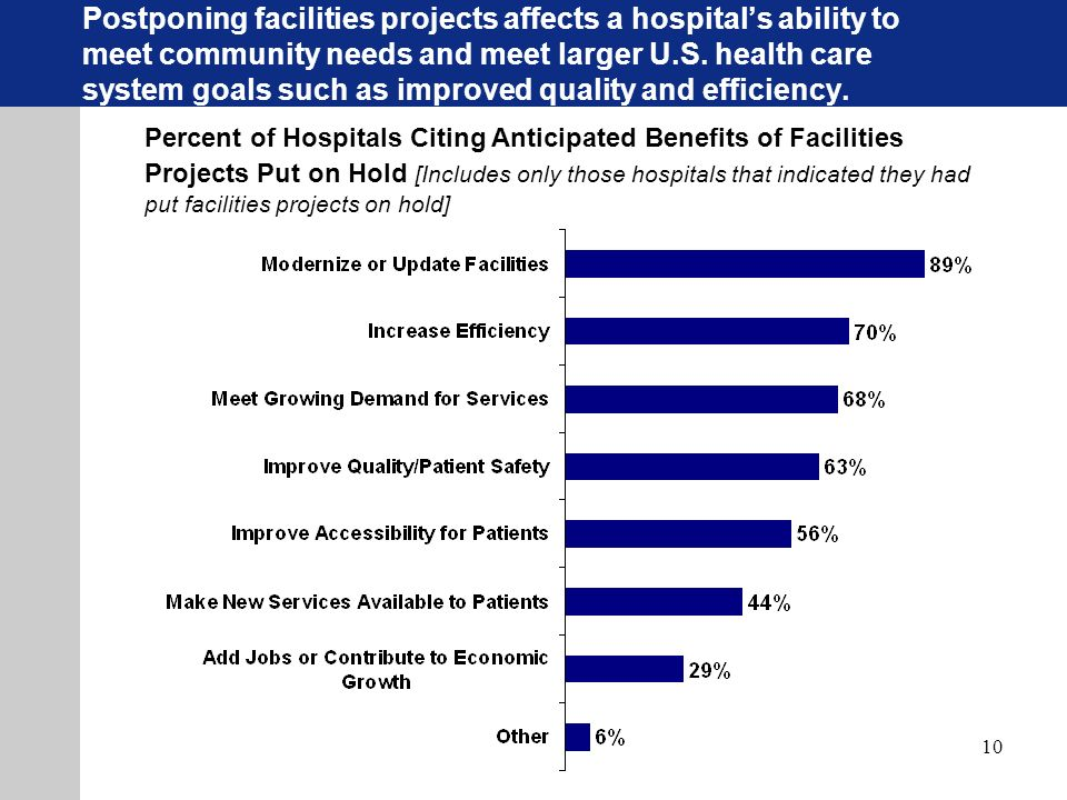 10 Percent of Hospitals Citing Anticipated Benefits of Facilities Projects Put on Hold [Includes only those hospitals that indicated they had put facilities projects on hold] Postponing facilities projects affects a hospitals ability to meet community needs and meet larger U.S.