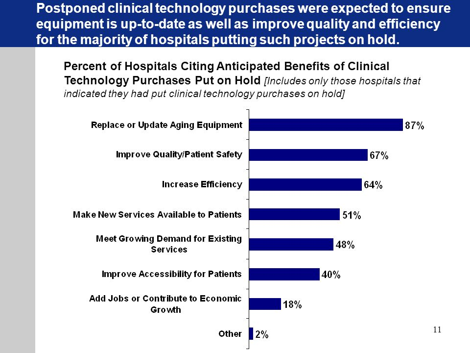11 Percent of Hospitals Citing Anticipated Benefits of Clinical Technology Purchases Put on Hold [Includes only those hospitals that indicated they had put clinical technology purchases on hold] Postponed clinical technology purchases were expected to ensure equipment is up-to-date as well as improve quality and efficiency for the majority of hospitals putting such projects on hold.