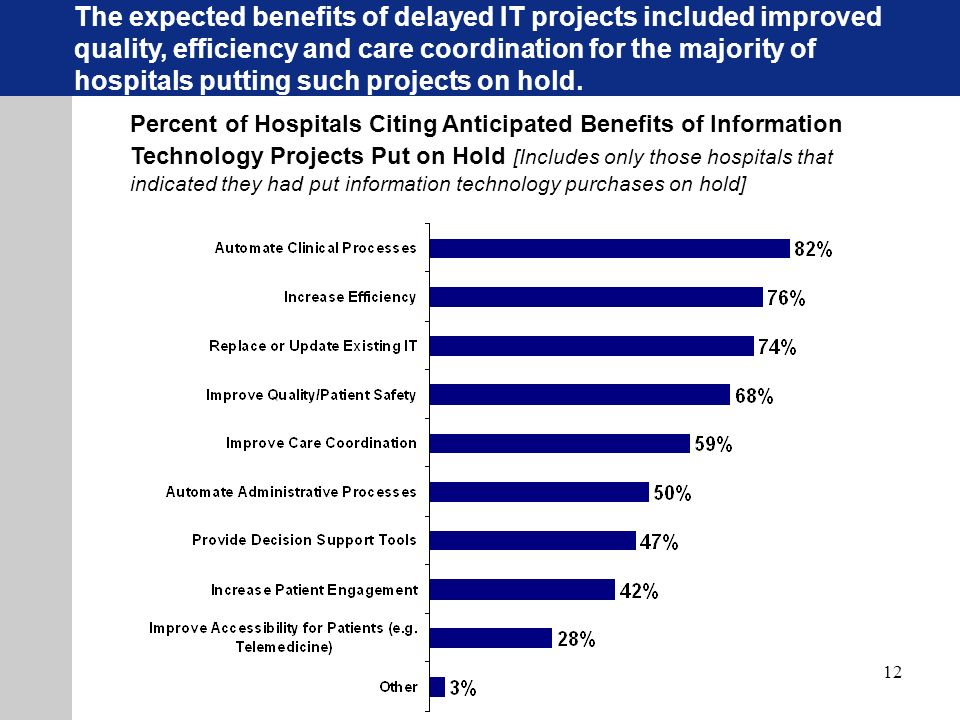 12 Percent of Hospitals Citing Anticipated Benefits of Information Technology Projects Put on Hold [Includes only those hospitals that indicated they had put information technology purchases on hold] The expected benefits of delayed IT projects included improved quality, efficiency and care coordination for the majority of hospitals putting such projects on hold.