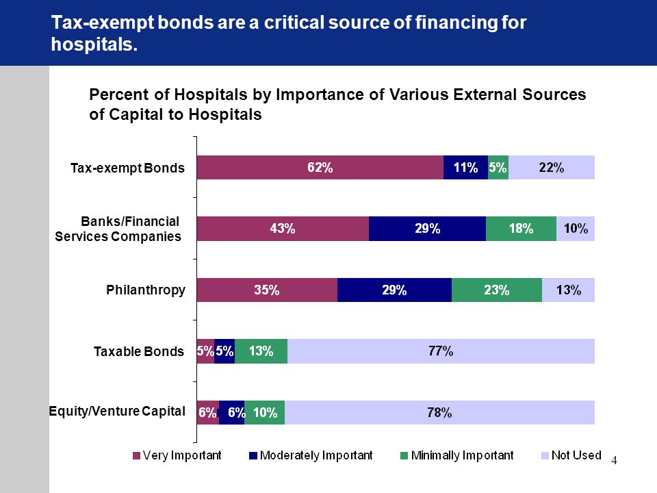 4 Percent of Hospitals by Importance of Various External Sources of Capital to Hospitals Equity/Venture Capital Taxable Bonds Philanthropy Banks/Financial Services Companies Tax-exempt Bonds Tax-exempt bonds are a critical source of financing for hospitals.