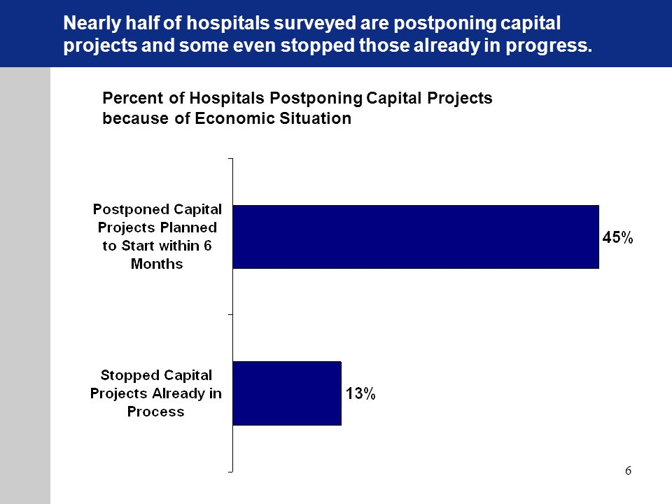 6 Percent of Hospitals Postponing Capital Projects because of Economic Situation Nearly half of hospitals surveyed are postponing capital projects and some even stopped those already in progress.