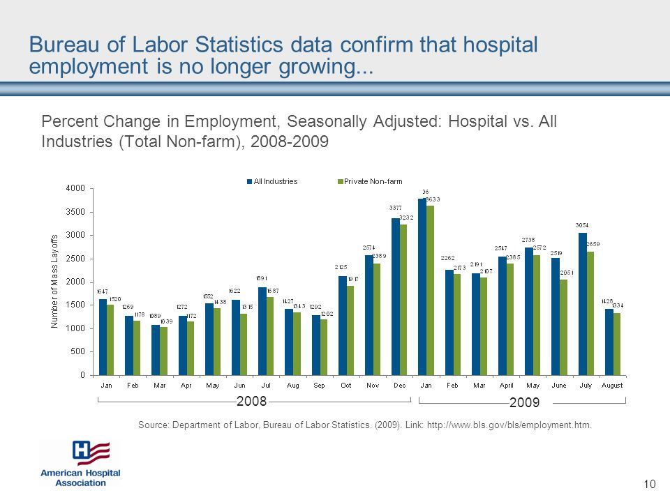 10 Percent Change in Employment, Seasonally Adjusted: Hospital vs.