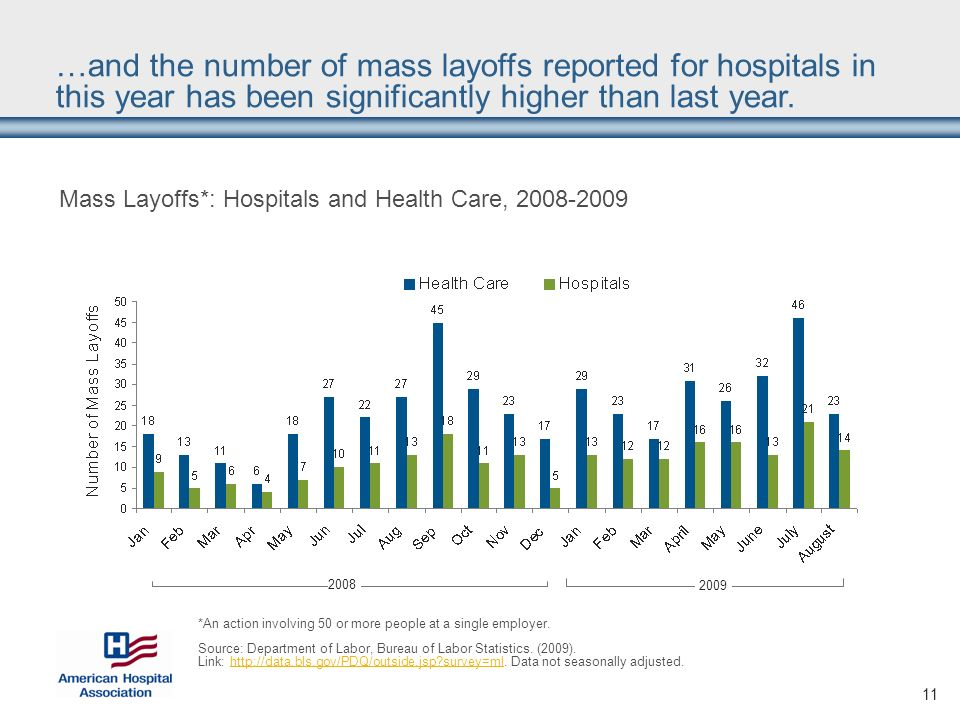 11 Mass Layoffs*: Hospitals and Health Care, *An action involving 50 or more people at a single employer.