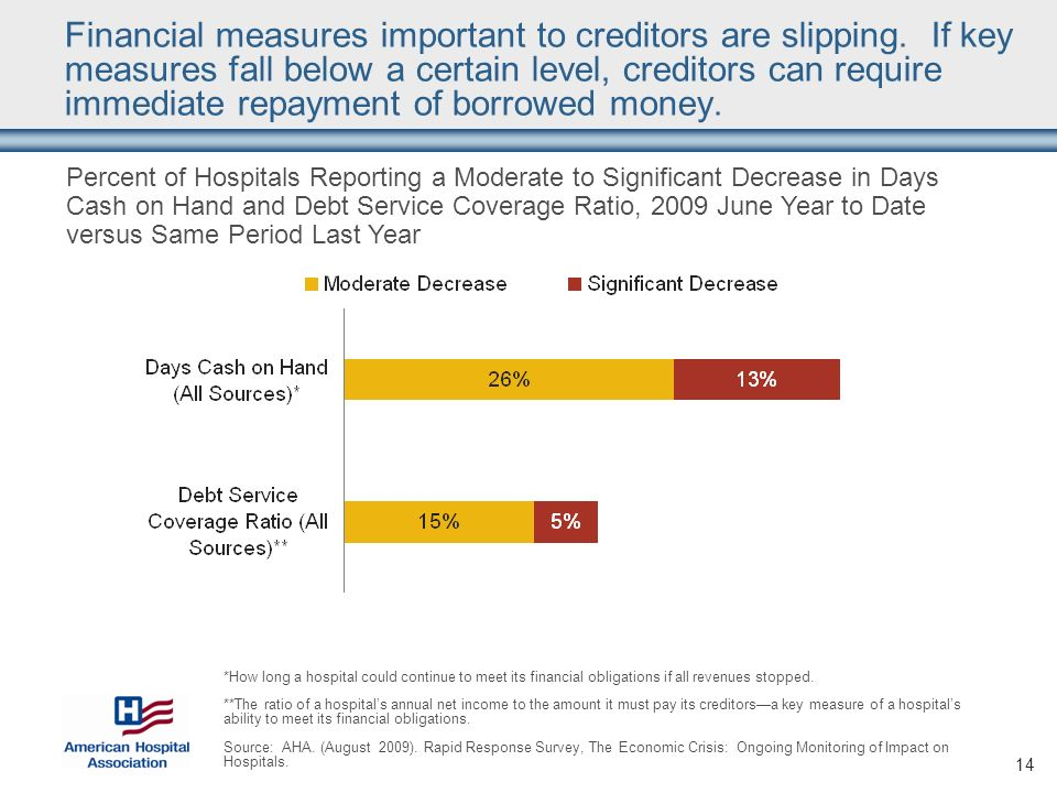 14 Financial measures important to creditors are slipping.