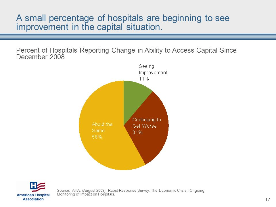17 A small percentage of hospitals are beginning to see improvement in the capital situation.