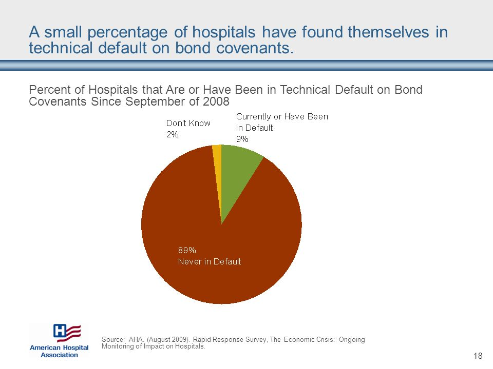 18 A small percentage of hospitals have found themselves in technical default on bond covenants.