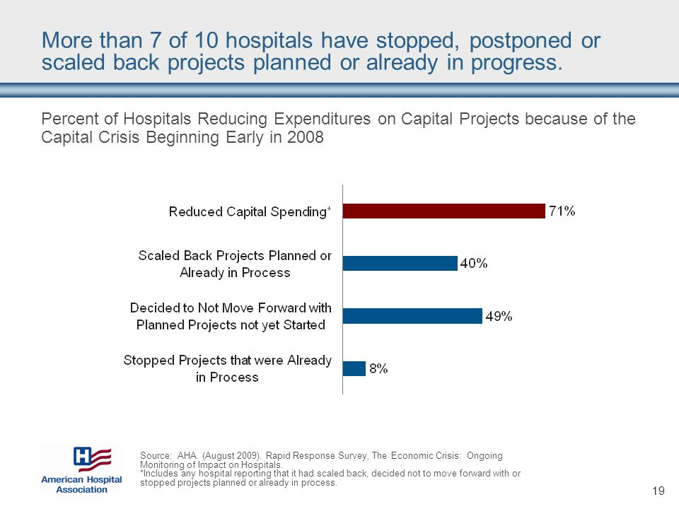 19 More than 7 of 10 hospitals have stopped, postponed or scaled back projects planned or already in progress.