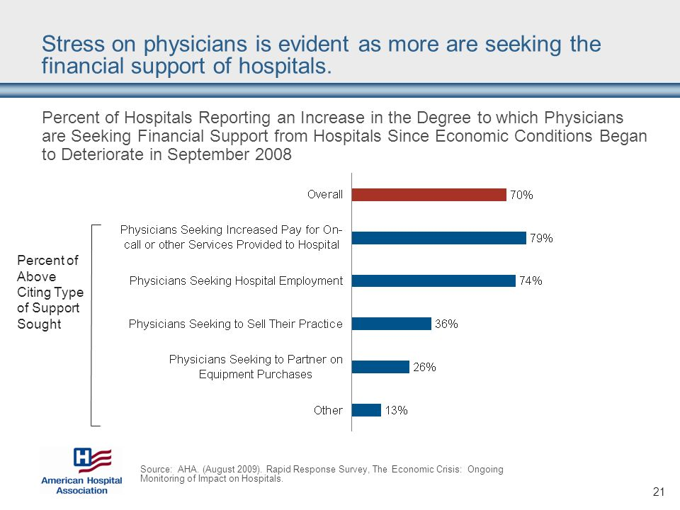 21 Stress on physicians is evident as more are seeking the financial support of hospitals.