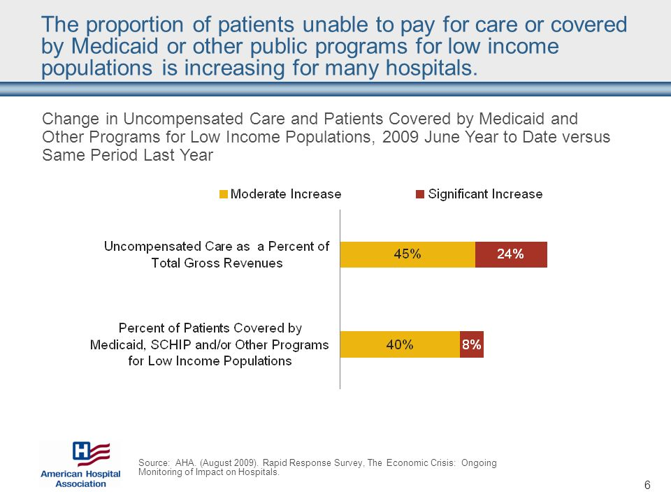 6 The proportion of patients unable to pay for care or covered by Medicaid or other public programs for low income populations is increasing for many hospitals.