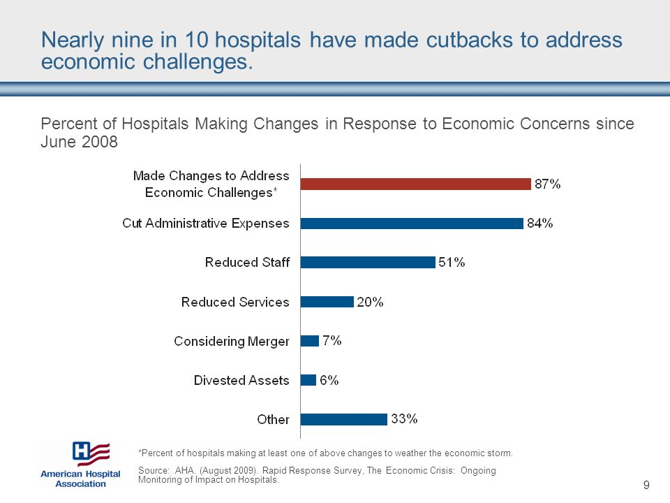 9 Nearly nine in 10 hospitals have made cutbacks to address economic challenges.