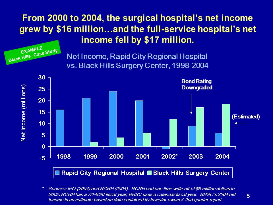 5 From 2000 to 2004, the surgical hospitals net income grew by $16 million…and the full-service hospitals net income fell by $17 million. Net Income,