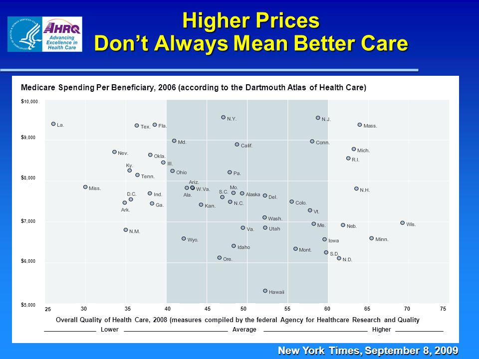 Higher Prices Dont Always Mean Better Care New York Times, September 8, 2009 $ 10,000 $ 9,000 $ 8,000 $ 7,000 $ 6,000 $ 5,000 25 30354045505560657075