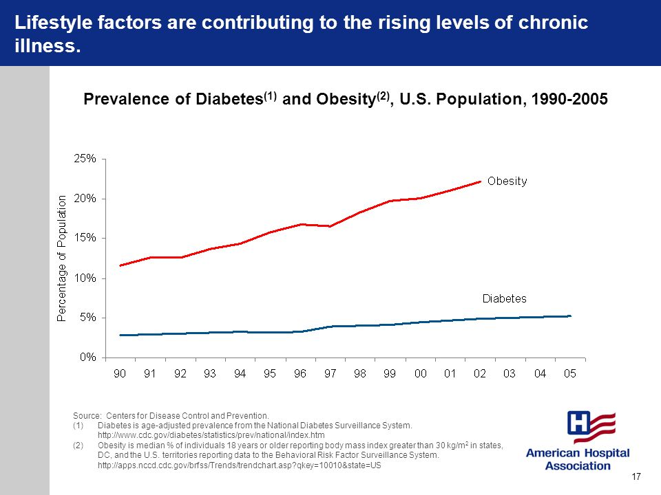 Lifestyle factors are contributing to the rising levels of chronic illness. Prevalence of Diabetes (1) and Obesity (2), U.S. Population, 1990-2005 Sou