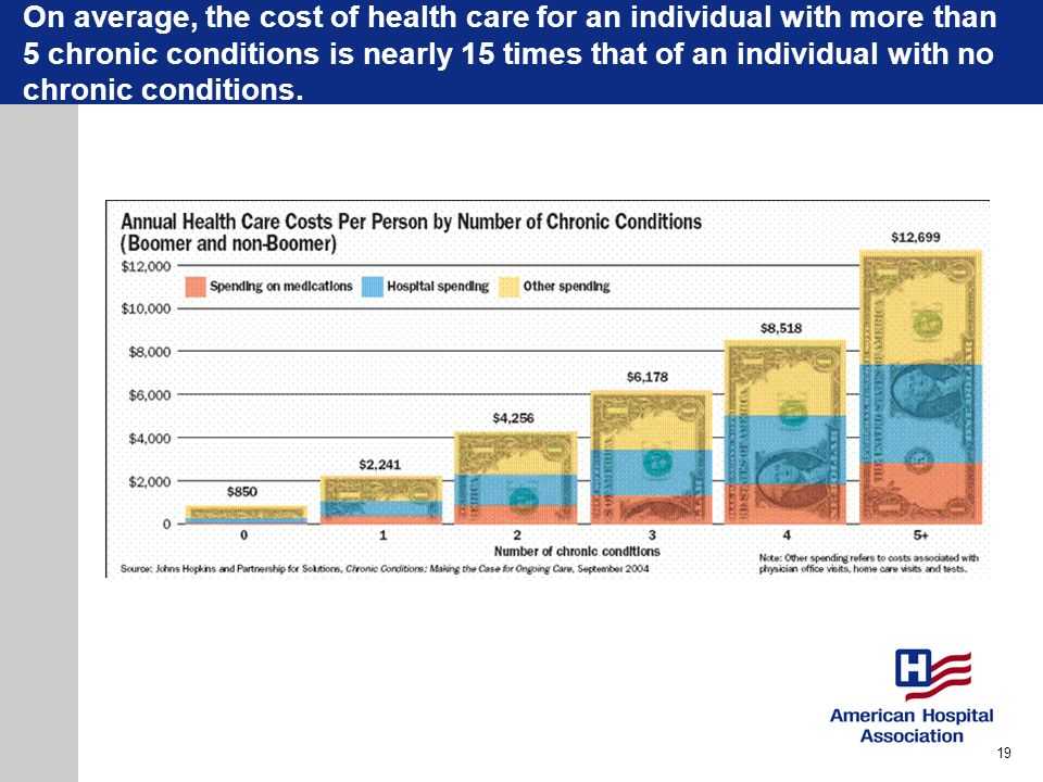 On average, the cost of health care for an individual with more than 5 chronic conditions is nearly 15 times that of an individual with no chronic con