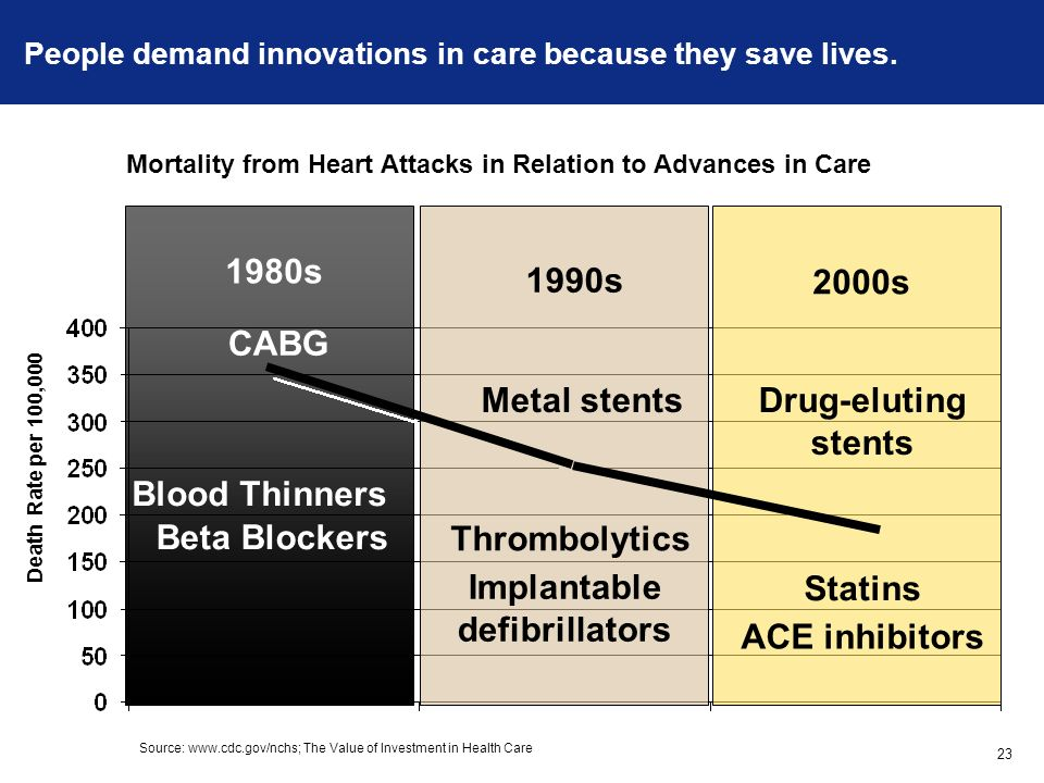 People demand innovations in care because they save lives. Mortality from Heart Attacks in Relation to Advances in Care 1980s Blood Thinners Beta Bloc