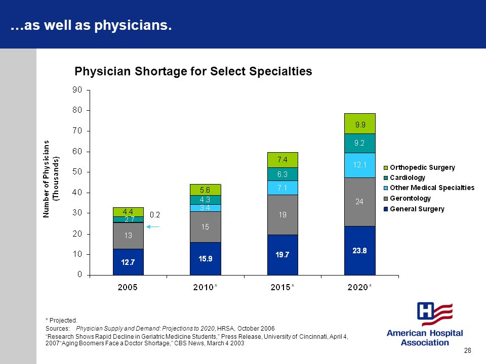 …as well as physicians. * Projected. Sources:Physician Supply and Demand: Projections to 2020, HRSA, October 2006 Research Shows Rapid Decline in Geri