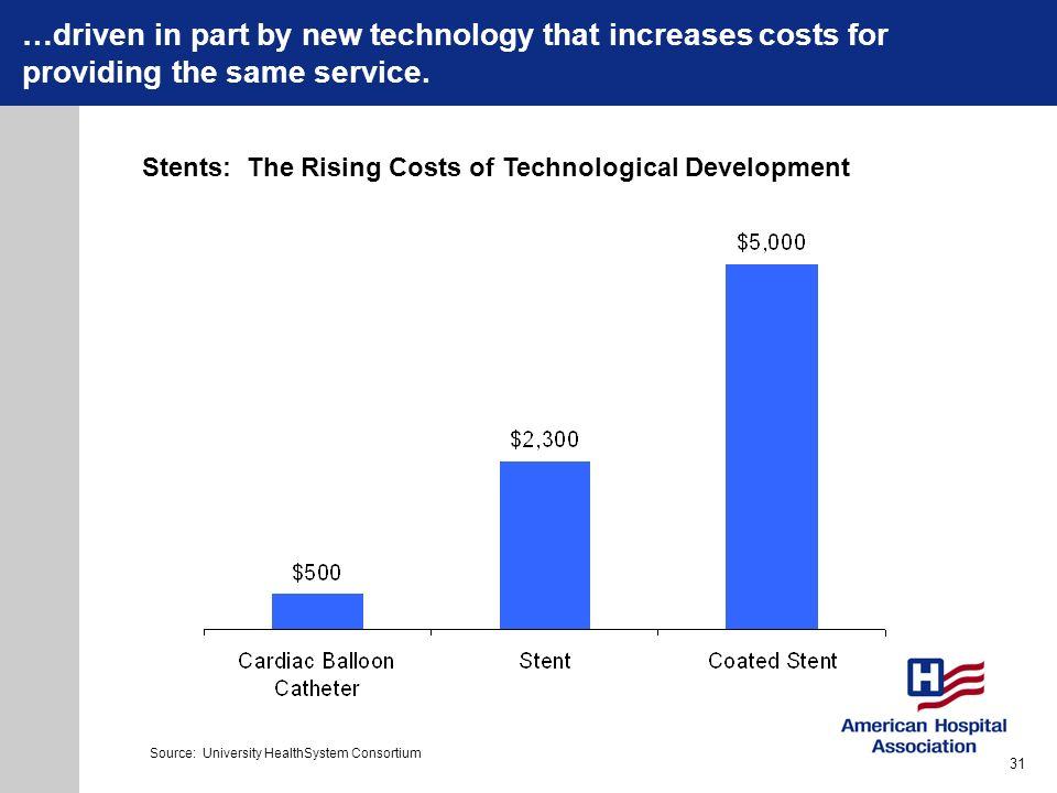 …driven in part by new technology that increases costs for providing the same service. Stents: The Rising Costs of Technological Development Source: U