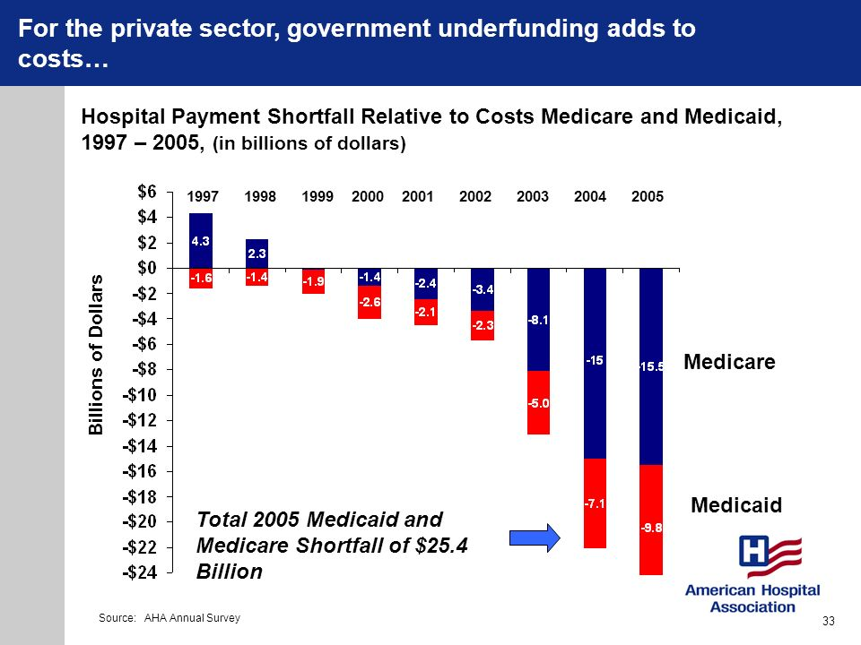 Hospital Payment Shortfall Relative to Costs Medicare and Medicaid, 1997 – 2005, (in billions of dollars) 1997199819992000200120022003 Medicare Medica