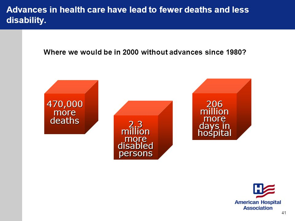 Advances in health care have lead to fewer deaths and less disability.206millionmore days in hospital 2.3millionmoredisabledpersons 470,000moredeaths