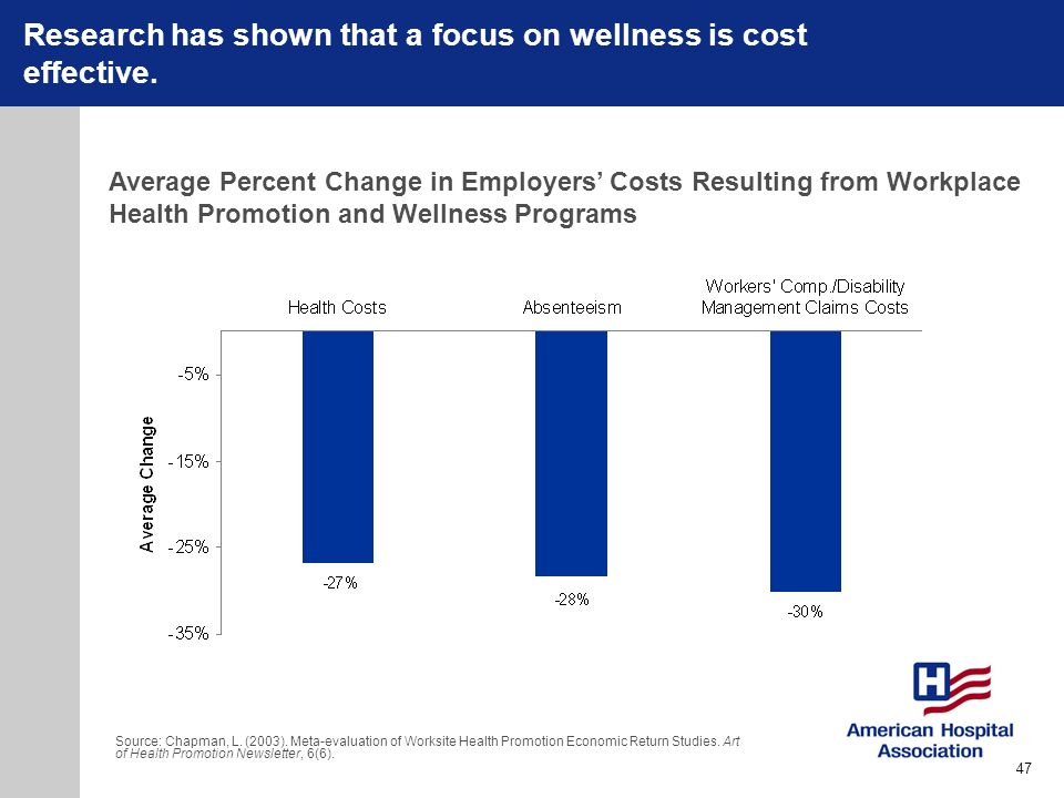 Research has shown that a focus on wellness is cost effective. Average Percent Change in Employers Costs Resulting from Workplace Health Promotion and