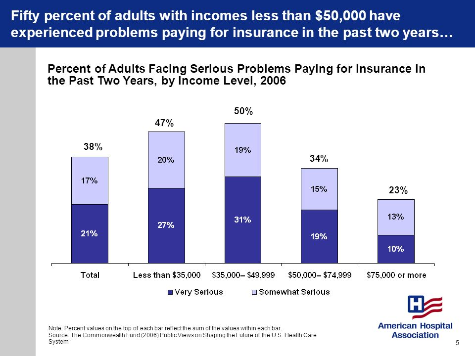 38% 47% 50% 34% 23% Percent of Adults Facing Serious Problems Paying for Insurance in the Past Two Years, by Income Level, 2006 Fifty percent of adult