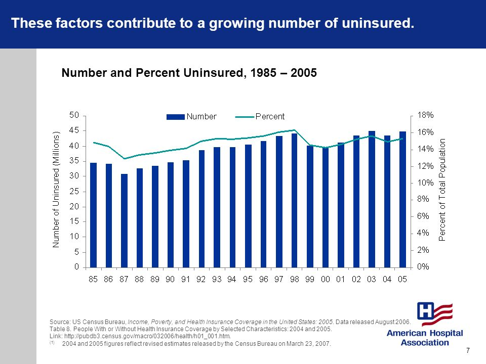 These factors contribute to a growing number of uninsured. Number and Percent Uninsured, 1985 – 2005 Source: US Census Bureau, Income, Poverty, and He